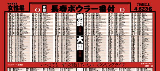 PDFリンク:平成28年度 長寿ボウラー番付 夫婦編